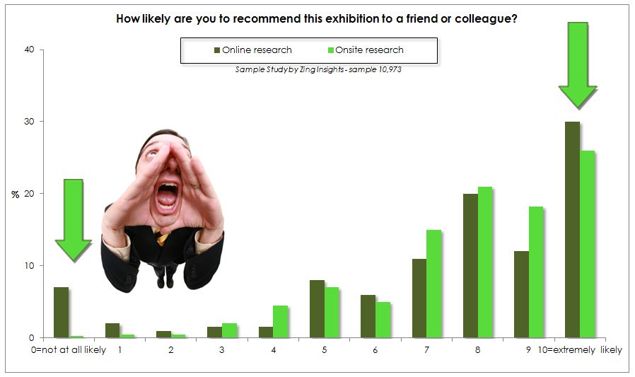 Zing Insights Sample Study - offline vs online sample net promoter score2